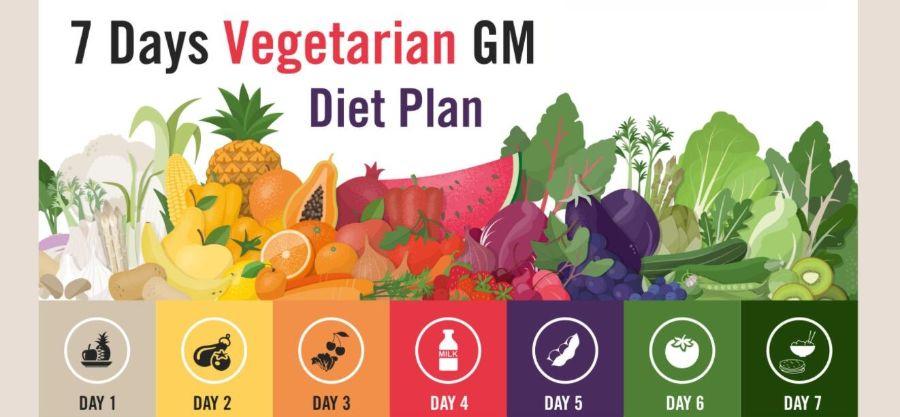 快速減肥法:GM Diet - 歐美最熱門減肥法!